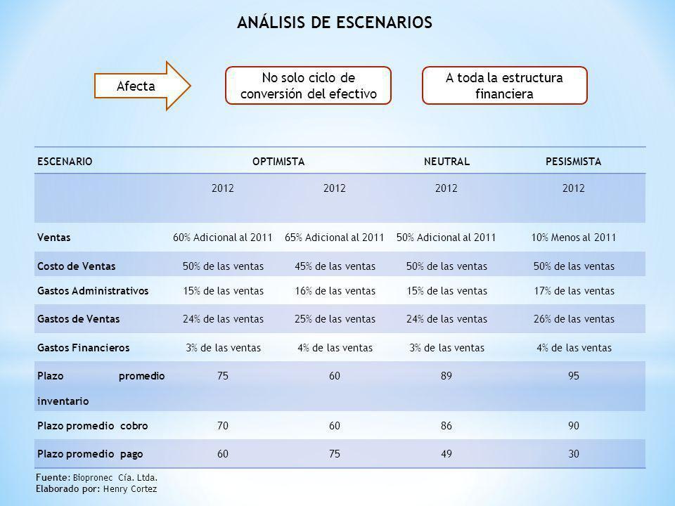 ANÁLISIS DE ESCENARIOS ESCENARIOOPTIMISTANEUTRALPESISMISTA 2012 Ventas60% Adicional al 201165% Adicional al 201150% Adicional al 201110% Menos al 2011