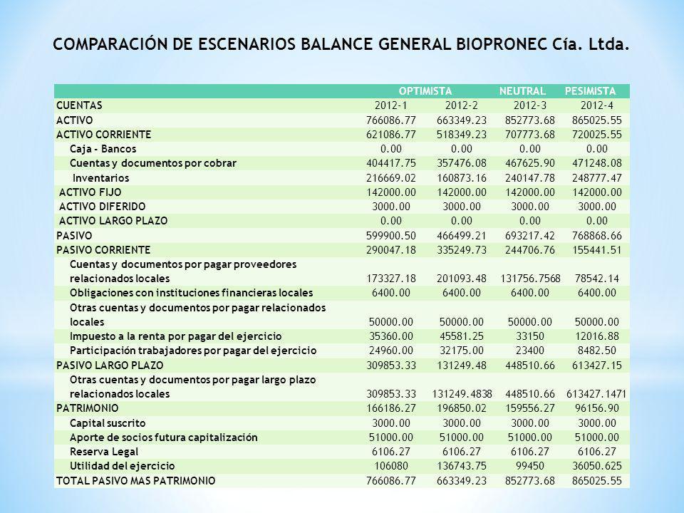 COMPARACIÓN DE ESCENARIOS BALANCE GENERAL BIOPRONEC Cía. Ltda. OPTIMISTANEUTRALPESIMISTA CUENTAS2012-12012-22012-32012-4 ACTIVO766086.77663349.2385277