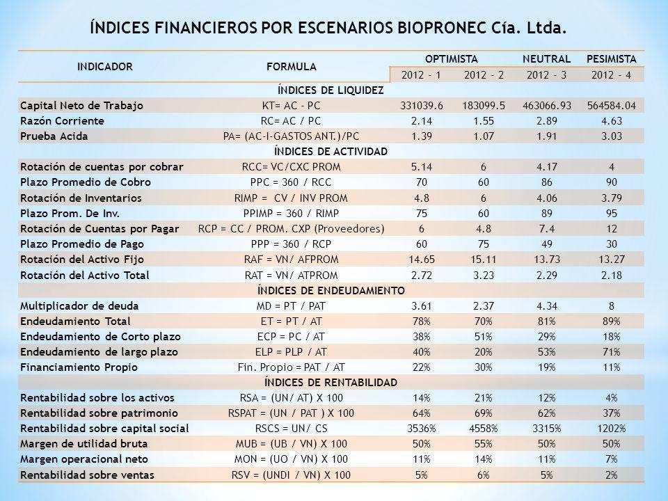ÍNDICES FINANCIEROS POR ESCENARIOS BIOPRONEC Cía. Ltda. INDICADORFORMULA OPTIMISTANEUTRALPESIMISTA 2012 - 12012 - 22012 - 32012 - 4 ÍNDICES DE LIQUIDE