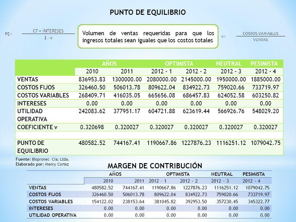 PUNTO DE EQUILIBRIO Volumen de ventas requeridas para que los ingresos totales sean iguales que los costos totales AÑOSOPTIMISTANEUTRALPESIMISTA 20102