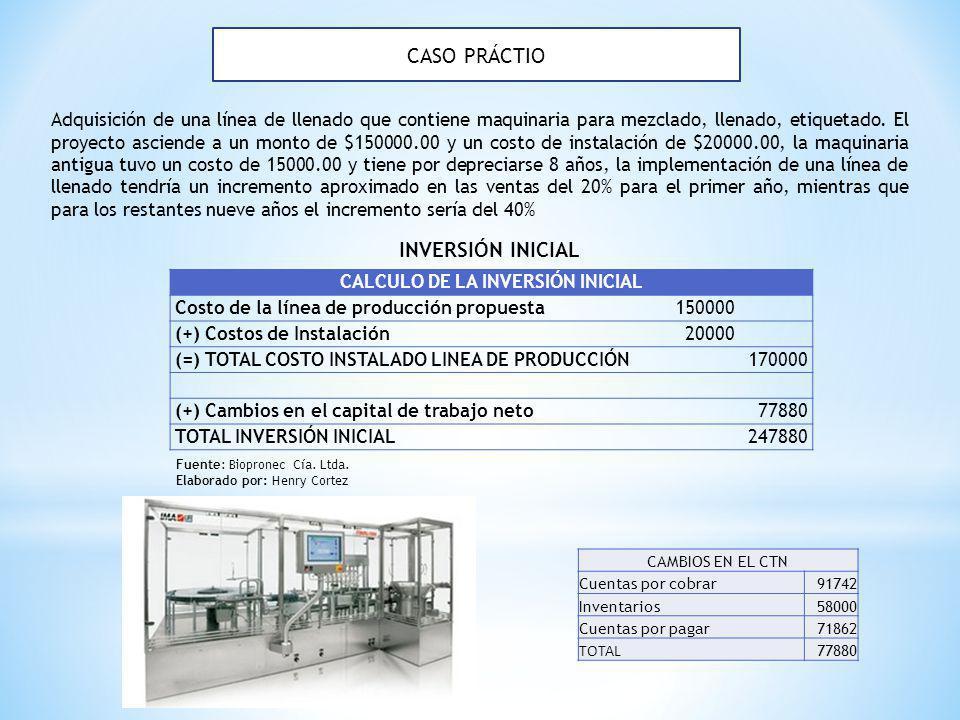 CASO PRÁCTIO CALCULO DE LA INVERSIÓN INICIAL Costo de la línea de producción propuesta150000 (+) Costos de Instalación20000 (=) TOTAL COSTO INSTALADO