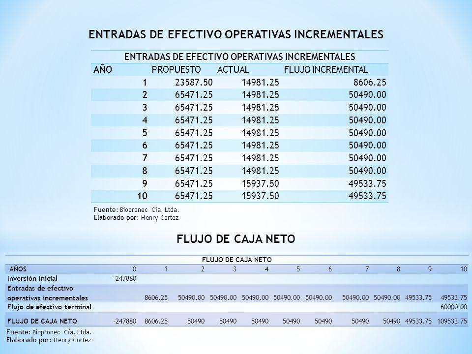 ENTRADAS DE EFECTIVO OPERATIVAS INCREMENTALES AÑOPROPUESTOACTUALFLUJO INCREMENTAL 123587.5014981.258606.25 265471.2514981.2550490.00 365471.2514981.25