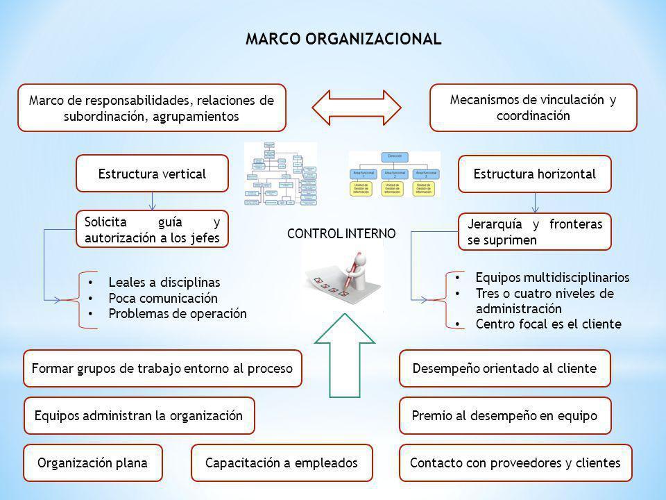 MARCO ORGANIZACIONAL Marco de responsabilidades, relaciones de subordinación, agrupamientos Mecanismos de vinculación y coordinación Jerarquía y front