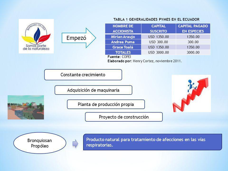 COMPROBACIÓN INVERSIONISTA Rendimiento Bancario4.53% 2.97% BENEFICIO OBTENIDO Rendimiento con la emisión7.50% EMPRESA Costo Bancario11.83% 4.33% BENEFICIO OBTENIDO Costo mediante la emisión7.50% COMPARACIÓN DE TASAS DE INTERÉS Y RENDIMIENTO DE LA OBLIGACIÓN Fuente: Banco Central del Ecuador Elaborado por: Henry Cortez