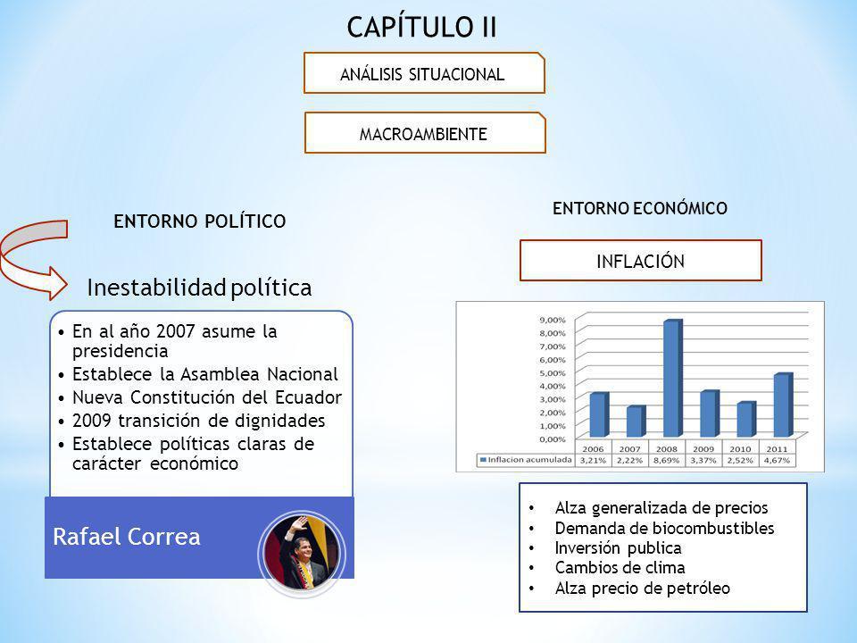 ENTORNO POLÍTICO Inestabilidad política En al año 2007 asume la presidencia Establece la Asamblea Nacional Nueva Constitución del Ecuador 2009 transic