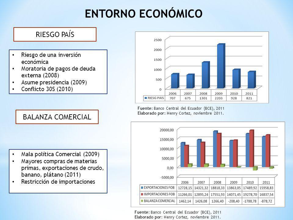 RIESGO PAÍS BALANZA COMERCIAL Riesgo de una inversión económica Moratoria de pagos de deuda externa (2008) Asume presidencia (2009) Conflicto 30S (201