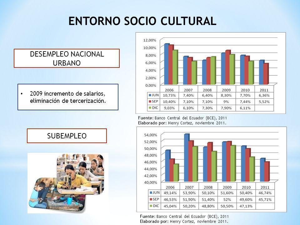 ENTORNO SOCIO CULTURAL DESEMPLEO NACIONAL URBANO SUBEMPLEO 2009 incremento de salarios, eliminación de tercerización. Fuente: Banco Central del Ecuado