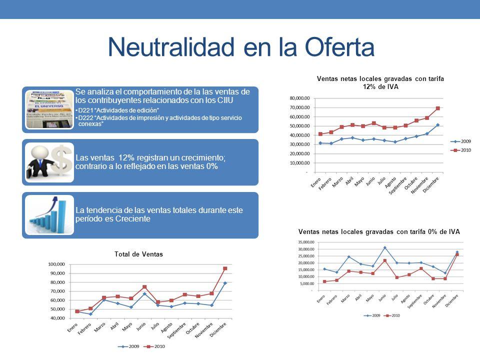 Neutralidad en la Oferta Se analiza el comportamiento de la las ventas de los contribuyentes relacionados con los CIIU D221 Actividades de edición D22