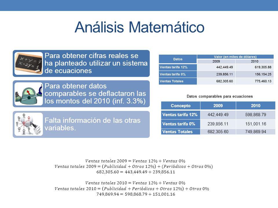 Análisis Matemático Para obtener cifras reales se ha planteado utilizar un sistema de ecuaciones Para obtener datos comparables se deflactaron las los