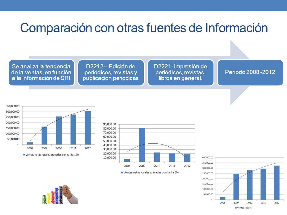 Comparación con otras fuentes de Información Se analiza la tendencia de la ventas, en función a la información de SRI D2212 – Edición de periódicos, r