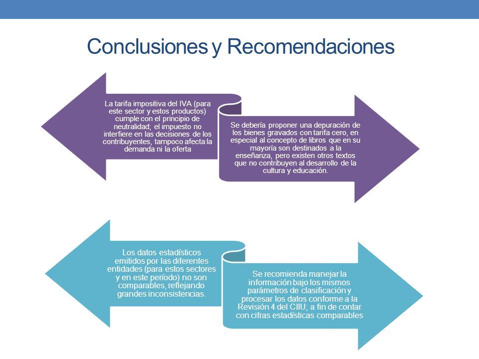 Conclusiones y Recomendaciones La tarifa impositiva del IVA (para este sector y estos productos) cumple con el principio de neutralidad; el impuesto n