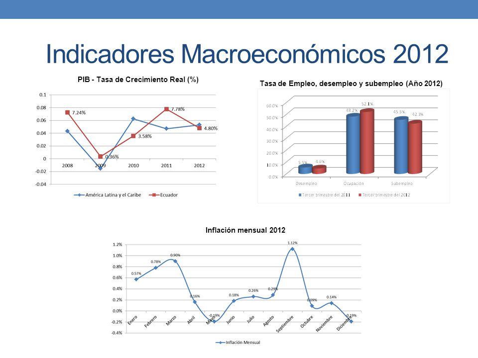 PIB - Tasa de Crecimiento Real (%) Inflación mensual 2012 Tasa de Empleo, desempleo y subempleo (Año 2012) Indicadores Macroeconómicos 2012