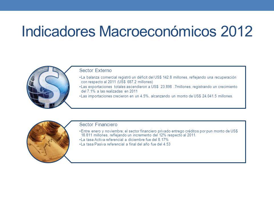 Sector Externo La balanza comercial registró un déficit del US$ 142.8 millones, reflejando una recuperación con respecto al 2011 (US$ 687.2 millones)