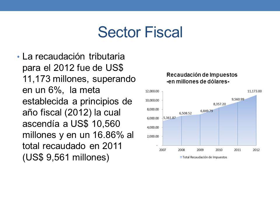 Sector Fiscal La recaudación tributaria para el 2012 fue de US$ 11,173 millones, superando en un 6%, la meta establecida a principios de año fiscal (2