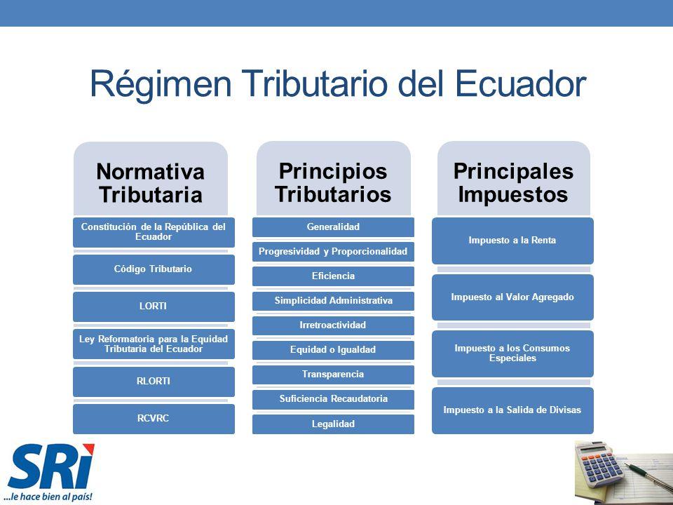 Normativa Tributaria Constitución de la República del Ecuador Código TributarioLORTI Ley Reformatoria para la Equidad Tributaria del Ecuador RLORTIRCV