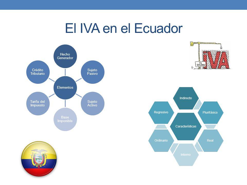 El IVA en el Ecuador Elementos Hecho Generador Sujeto Pasivo Sujeto Activo Base Imponible Tarifa del Impuesto Crédito Tributario Características Indir