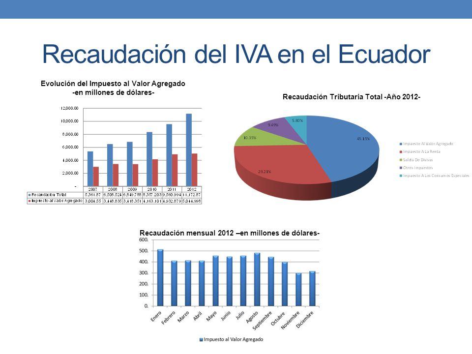 Recaudación del IVA en el Ecuador Evolución del Impuesto al Valor Agregado -en millones de dólares- Recaudación Tributaria Total -Año 2012- Recaudació