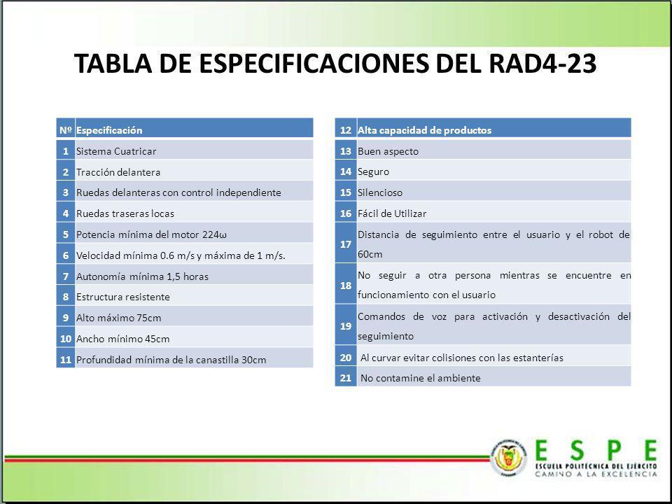 TABLA DE ESPECIFICACIONES DEL RAD4-23 NºEspecificación 1 Sistema Cuatricar 2 Tracción delantera 3 Ruedas delanteras con control independiente 4 Ruedas