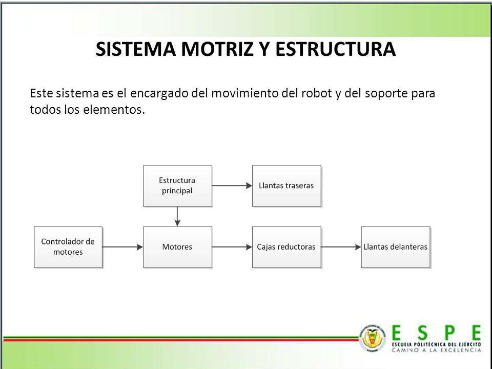 SISTEMA MOTRIZ Y ESTRUCTURA Este sistema es el encargado del movimiento del robot y del soporte para todos los elementos.