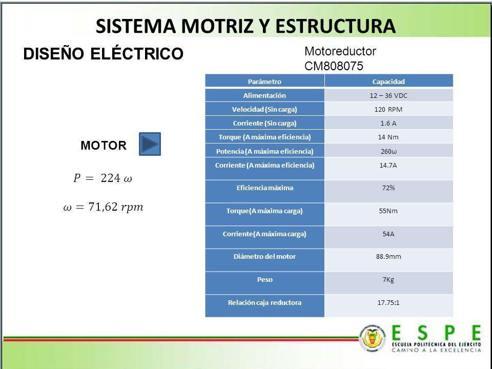 SISTEMA MOTRIZ Y ESTRUCTURA ParámetroCapacidad Alimentación12 – 36 VDC Velocidad (Sin carga)120 RPM Corriente (Sin carga)1.6 A Torque (A máxima eficiencia)14 Nm Potencia (A máxima eficiencia)260ω Corriente (A máxima eficiencia)14.7A Eficiencia máxima72% Torque(A máxima carga)55Nm Corriente(A máxima carga)54A Diámetro del motor88.9mm Peso7Kg Relación caja reductora17.75:1 DISEÑO ELÉCTRICO MOTOR Motoreductor CM808075