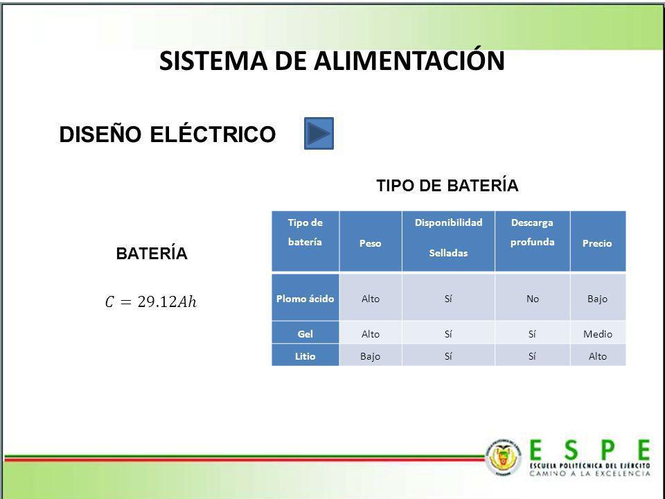 SISTEMA DE ALIMENTACIÓN DISEÑO ELÉCTRICO BATERÍA Tipo de batería Peso Disponibilidad Selladas Descarga profunda Precio Plomo ácidoAltoSíNoBajo GelAltoSí Medio LitioBajoSí Alto TIPO DE BATERÍA