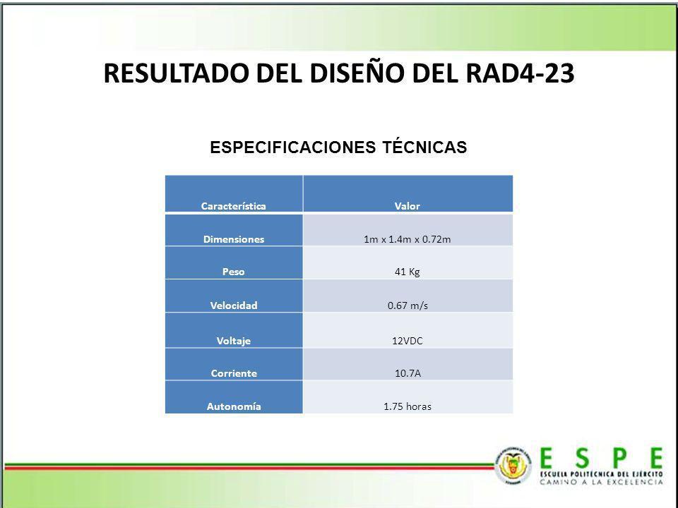 CaracterísticaValor Dimensiones1m x 1.4m x 0.72m Peso41 Kg Velocidad0.67 m/s Voltaje12VDC Corriente10.7A Autonomía1.75 horas ESPECIFICACIONES TÉCNICAS