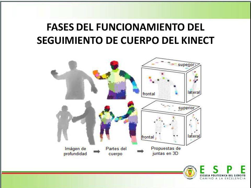 FASES DEL FUNCIONAMIENTO DEL SEGUIMIENTO DE CUERPO DEL KINECT
