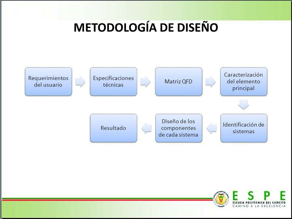 METODOLOGÍA DE DISEÑO Requerimientos del usuario Especificaciones técnicas Matriz QFD Caracterización del elemento principal Identificación de sistemas Diseño de los componentes de cada sistema Resultado