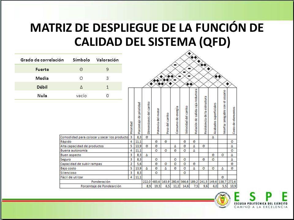 MATRIZ DE DESPLIEGUE DE LA FUNCIÓN DE CALIDAD DEL SISTEMA (QFD) Grado de correlaciónSímboloValoración FuerteΘ9 MediaO3 DébilΔ1 Nulavacío0