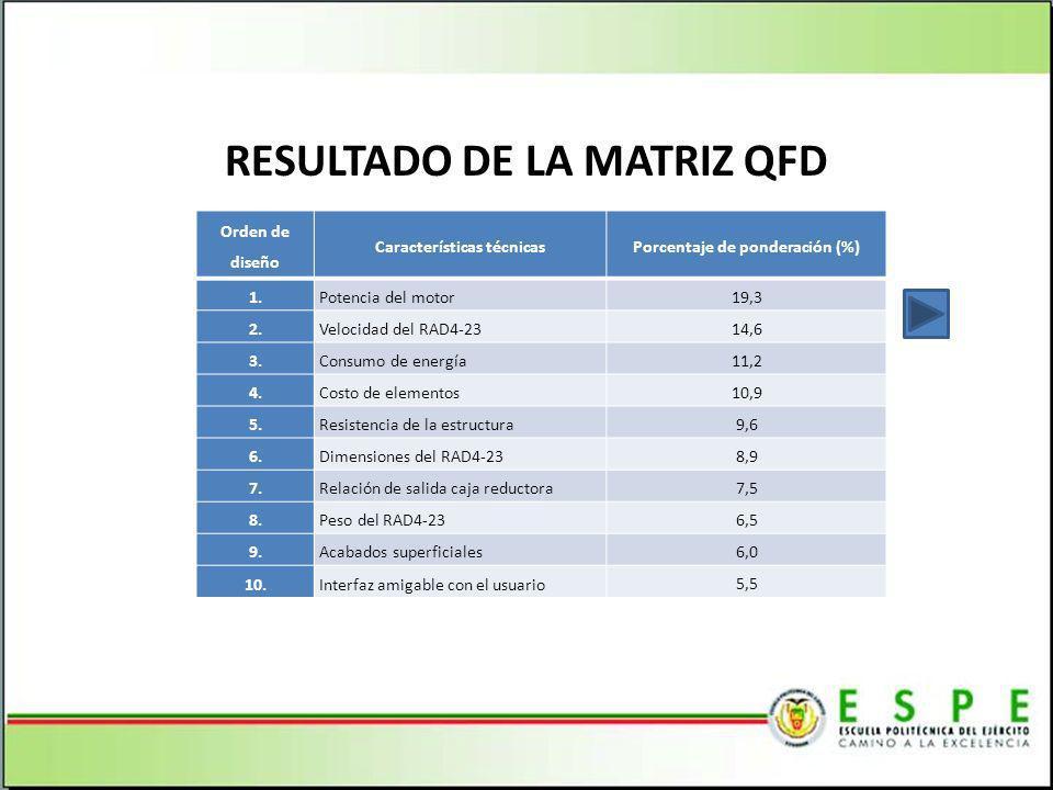 RESULTADO DE LA MATRIZ QFD Orden de diseño Características técnicasPorcentaje de ponderación (%) 1.Potencia del motor 19,3 2.Velocidad del RAD4-23 14,6 3.Consumo de energía 11,2 4.Costo de elementos 10,9 5.Resistencia de la estructura 9,6 6.Dimensiones del RAD4-23 8,9 7.Relación de salida caja reductora 7,5 8.Peso del RAD4-23 6,5 9.Acabados superficiales 6,0 10.Interfaz amigable con el usuario 5,5