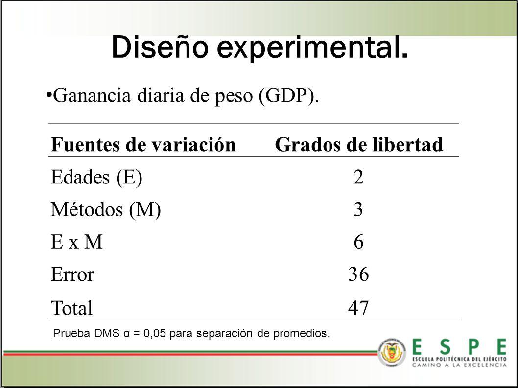 Diseño experimental. Ganancia diaria de peso (GDP). Fuentes de variaciónGrados de libertad Edades (E)2 Métodos (M)3 E x M6 Error36 Total47 Prueba DMS