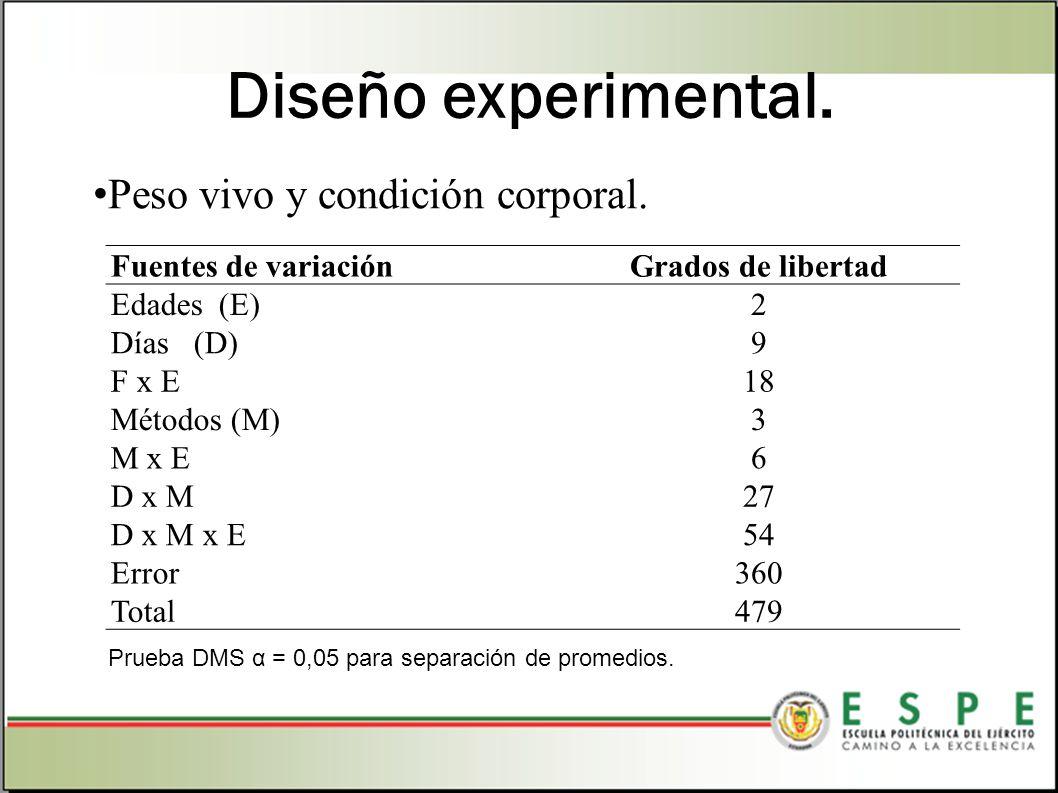 Diseño experimental. Peso vivo y condición corporal. Prueba DMS α = 0,05 para separación de promedios. Fuentes de variaciónGrados de libertad Edades (