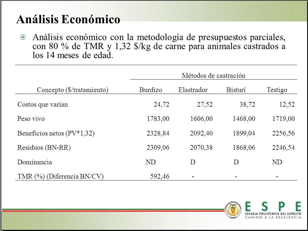 Análisis económico con la metodología de presupuestos parciales, con 80 % de TMR y 1,32 $/kg de carne para animales castrados a los 14 meses de edad.