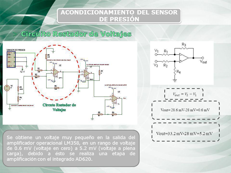21 ACONDICIONAMIENTO DEL SENSOR DE PRESIÓN Vout= 28.6 mV-28 mV=0.6 mV Vout=33.2 mV-28 mV=5.2 mV Se obtiene un voltaje muy pequeño en la salida del amp