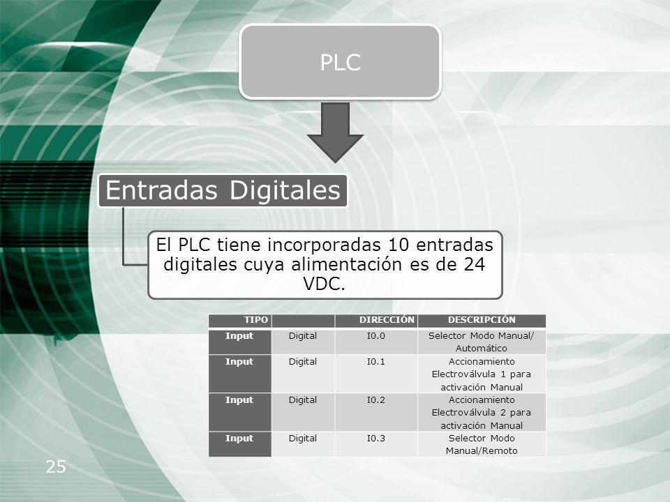 25 PLC Entradas Digitales El PLC tiene incorporadas 10 entradas digitales cuya alimentación es de 24 VDC. TIPODIRECCIÓNDESCRIPCIÓN InputDigitalI0.0 Se