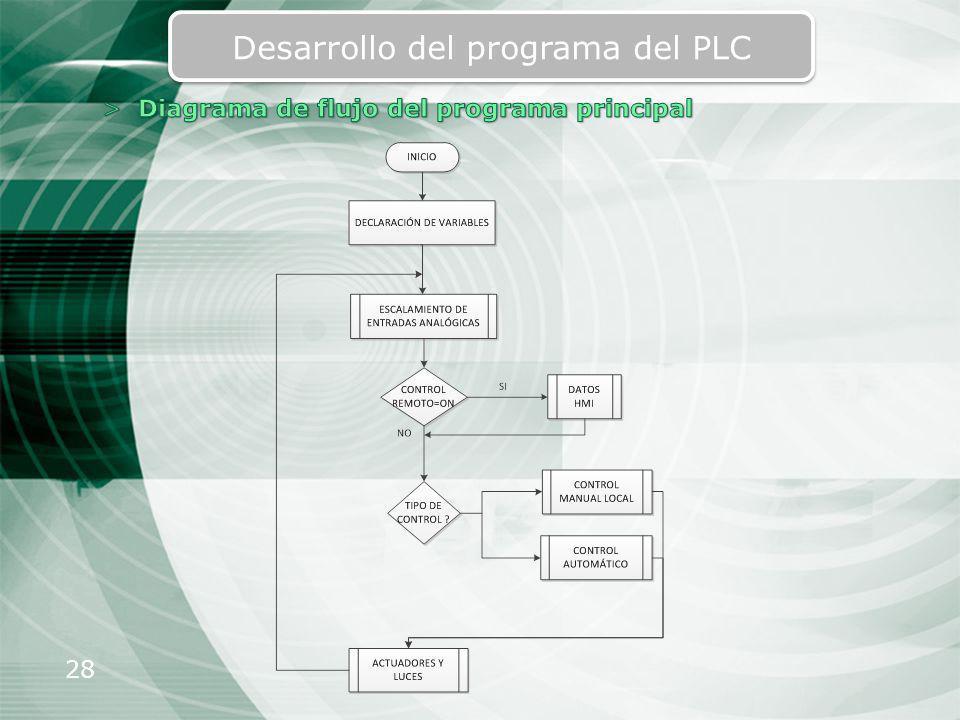 28 Desarrollo del programa del PLC