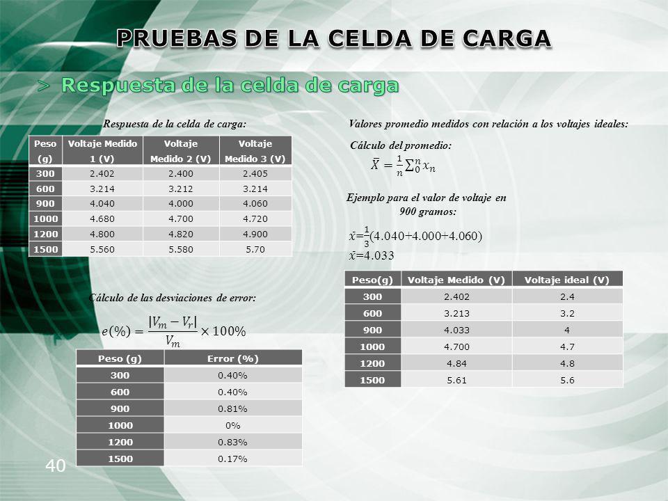 40 Peso (g) Voltaje Medido 1 (V) Voltaje Medido 2 (V) Voltaje Medido 3 (V) 3002.4022.4002.405 6003.2143.2123.214 9004.0404.0004.060 10004.6804.7004.72