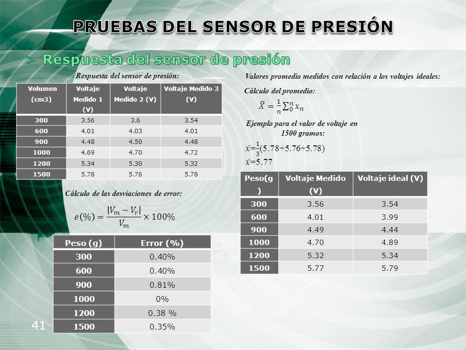 41 Respuesta del sensor de presión: Valores promedio medidos con relación a los voltajes ideales: Cálculo del promedio: Ejemplo para el valor de volta