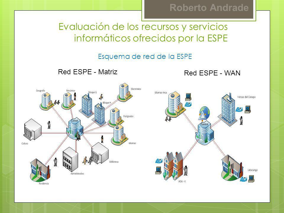 Roberto Andrade Red ESPE - Matriz Red ESPE - WAN Evaluación de los recursos y servicios informáticos ofrecidos por la ESPE Esquema de red de la ESPE