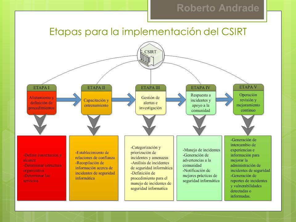 Roberto Andrade Metodología para el análisis de factibilidad financiera para implementar el CSIRT de la ESPE Plantilla de costo de incidentes Costo Personal Descripción Trabajadores de TI ( #) Horas utilizadas (#) Costo- HoraTotal-15%15% Agente de Help Desk (SP1)232$5,84$373,76$317,7$429.82 Coordinador de Help Desk (SP3)132$6,17$197,44$167,83$227,05 Administrador de red (SP5)132$7,5$240,00$204,00$276,00 Subtotal $811.20$689.53$932,87 Beneficios 28% Subtotal Salarios+ Beneficios $1.038,33$882,59$1.194,07 Costo Indirecto 52 % (ICR) $563,16$458,94 $620,88 Costo total Personal $1.646,52$1.341,53 $1.814,85 Media Estimada $1.646,52 $236,5 Modelo de costo de incidentes proyecto ICAMP II Caso: ESPE año 2012, Código malicioso: Kido o Confiquer, Vulnerabilidad MS08-067, Equipos infectados: 40 máquinas, Tiempo de resolución: 4 días.