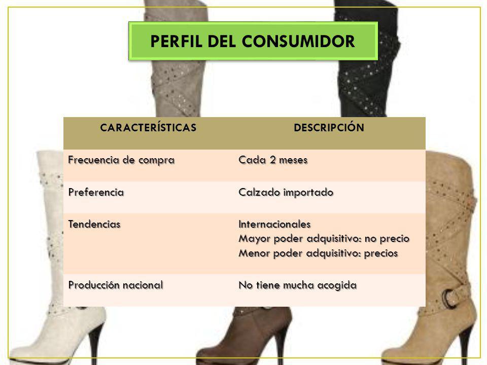PERFIL DEL CONSUMIDOR PERFIL DEL CONSUMIDOR CARACTERÍSTICASDESCRIPCIÓN Frecuencia de compra Cada 2 meses Preferencia Calzado importado TendenciasInter