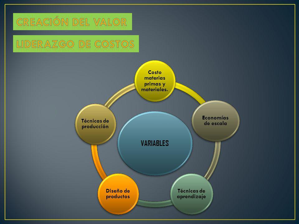 VARIABLES Costo materias primas y materiales. Economías de escala Técnicas de aprendizaje Diseño de productos Técnicas de producción