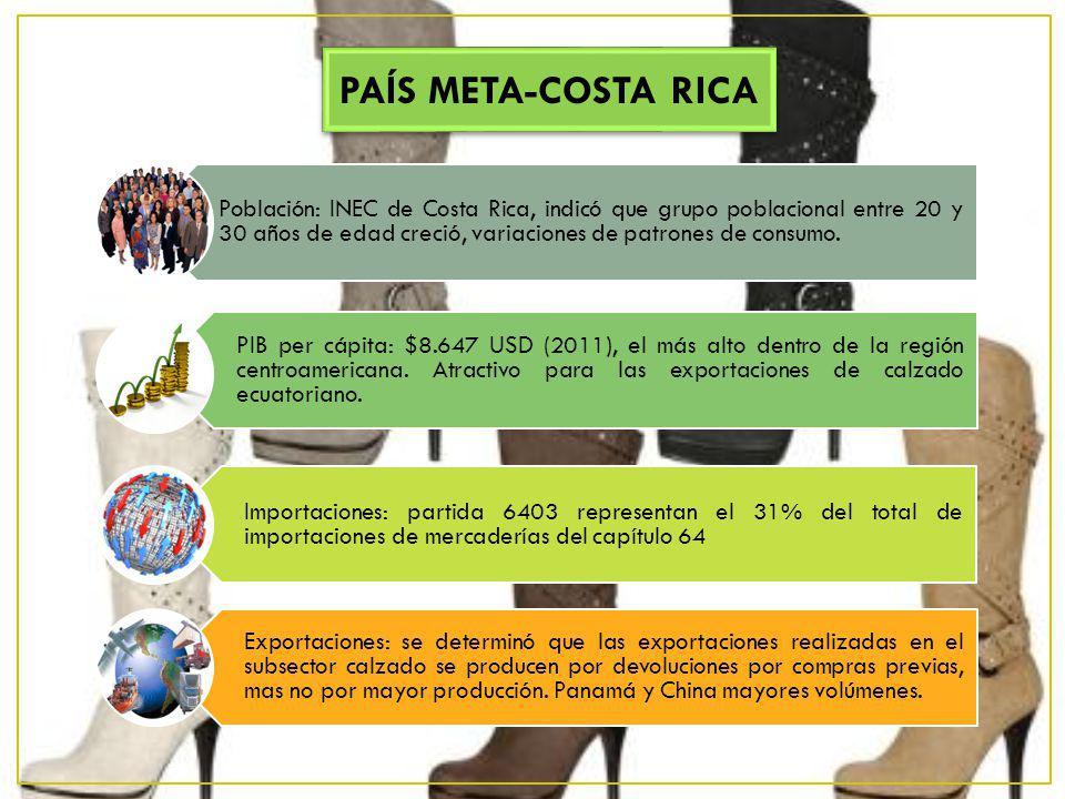 Población: INEC de Costa Rica, indicó que grupo poblacional entre 20 y 30 años de edad creció, variaciones de patrones de consumo. PIB per cápita: $8.