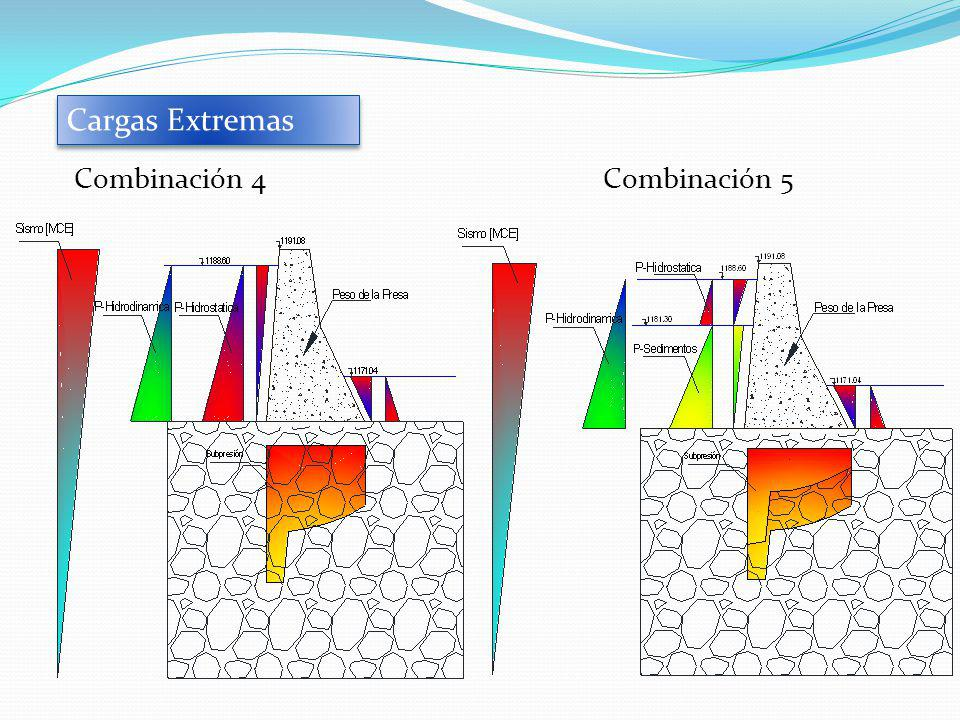 Combinación 4Combinación 5 Cargas Extremas