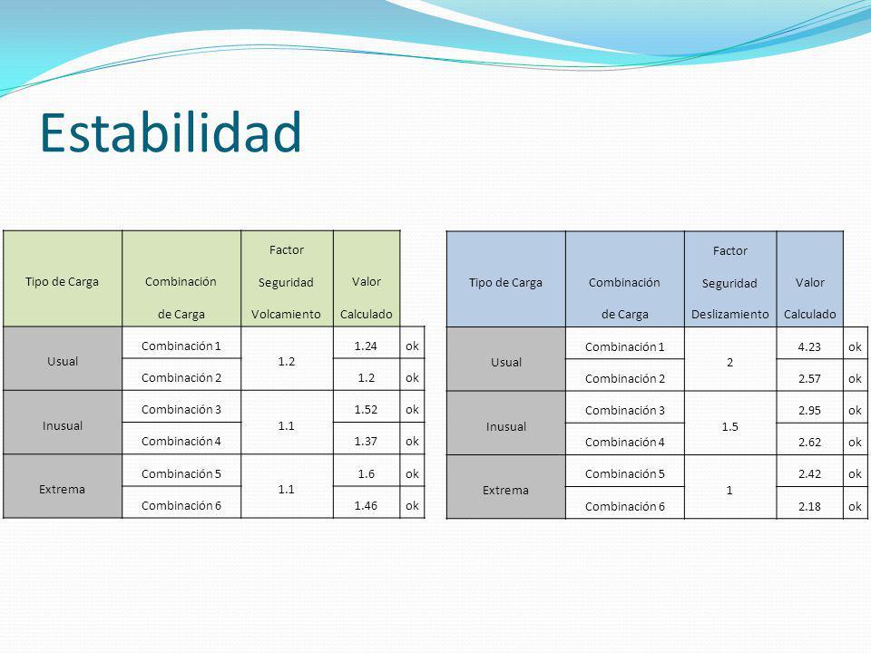 Estabilidad Tipo de Carga Combinación Factor SeguridadValor de CargaVolcamientoCalculado Usual Combinación 1 1.2 1.24ok Combinación 21.2ok Inusual Com