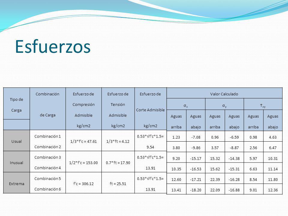 Esfuerzos Tipo de Carga CombinaciónEsfuerzo de de Carga Compresión Admisible Tensión Admisible Corte Admisible kg/cm2 Usual Combinación 1 1/3*f'c = 47