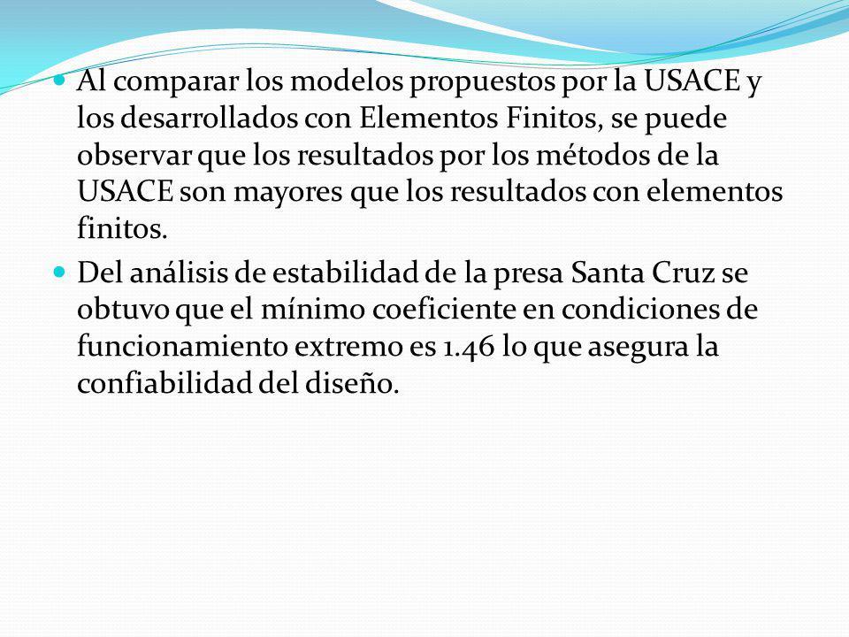 Al comparar los modelos propuestos por la USACE y los desarrollados con Elementos Finitos, se puede observar que los resultados por los métodos de la