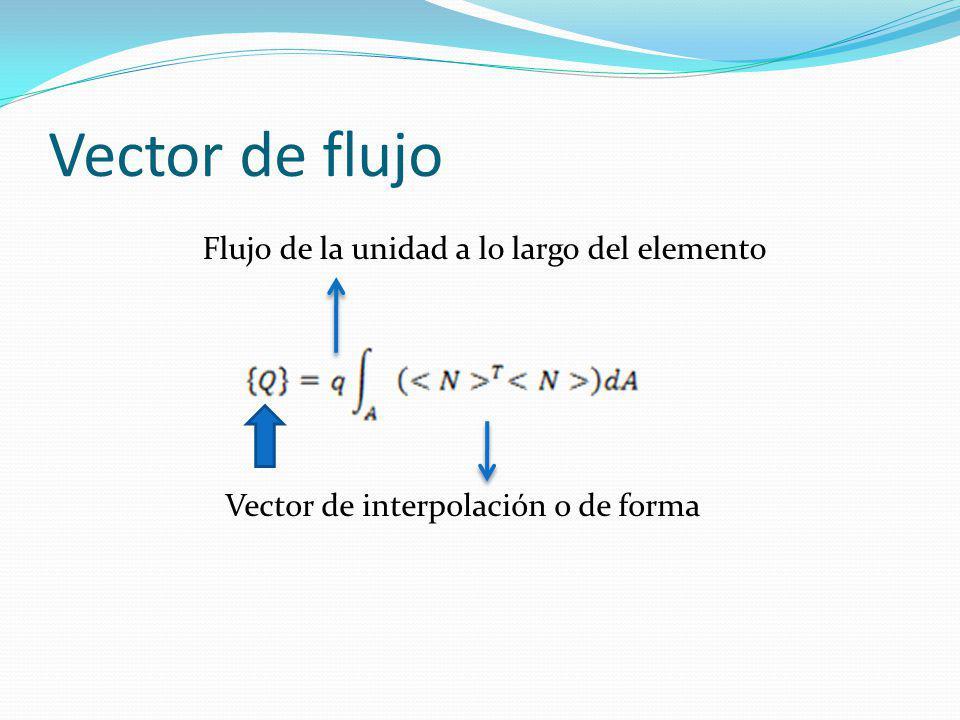 Vector de flujo Vector de interpolación o de forma Flujo de la unidad a lo largo del elemento