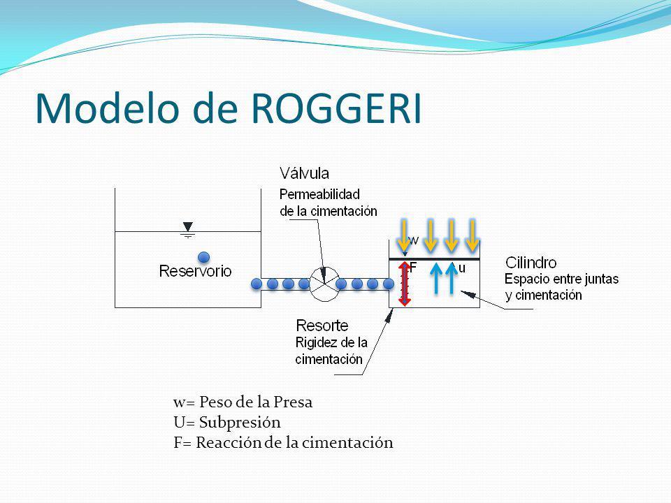 Modelo de ROGGERI w= Peso de la Presa U= Subpresión F= Reacción de la cimentación