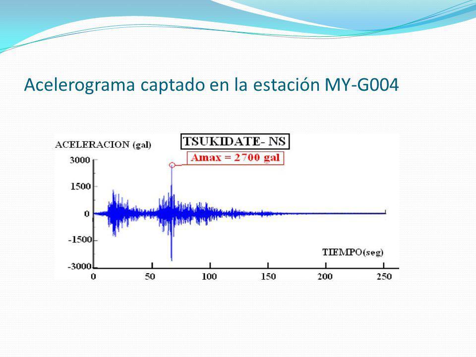 Acelerograma captado en la estación MY-G004